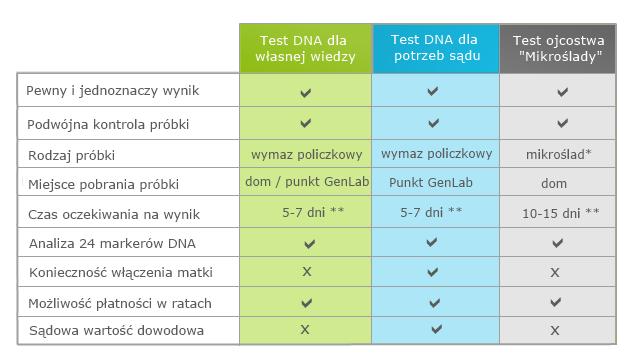 Test ojcostwa we Wrocławiu