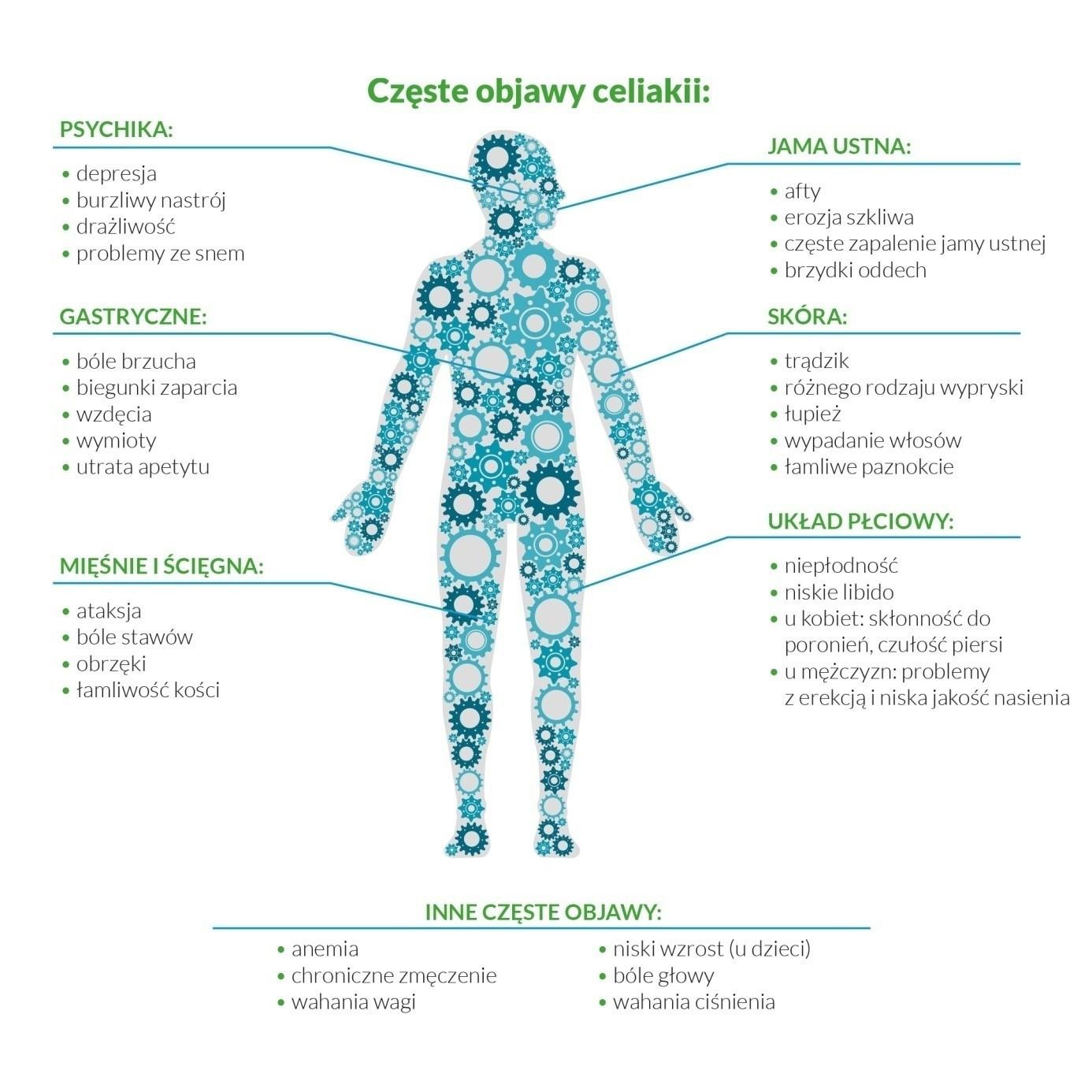 objawy celiakii